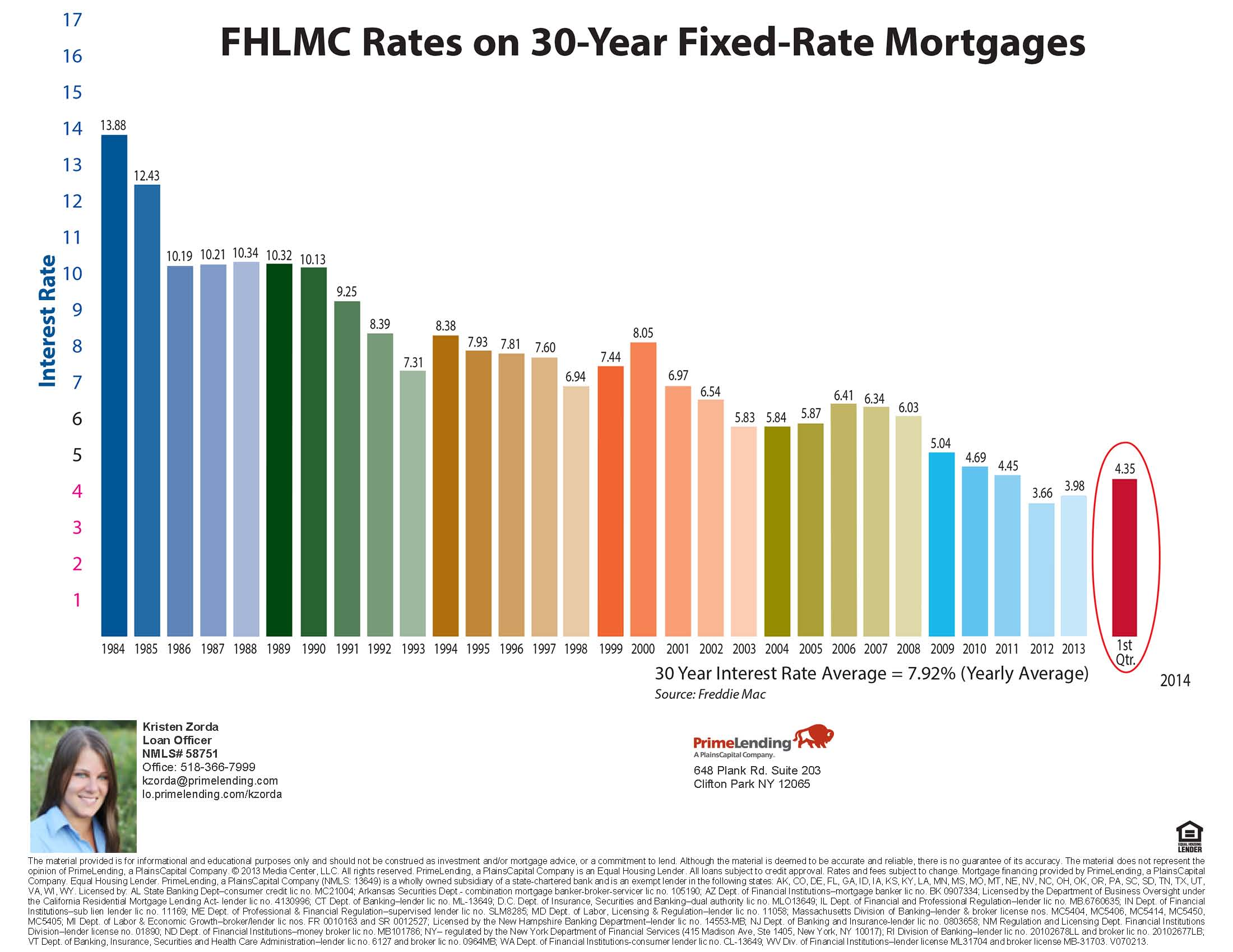 Take A Look At These Interest Rate Graphs From ...