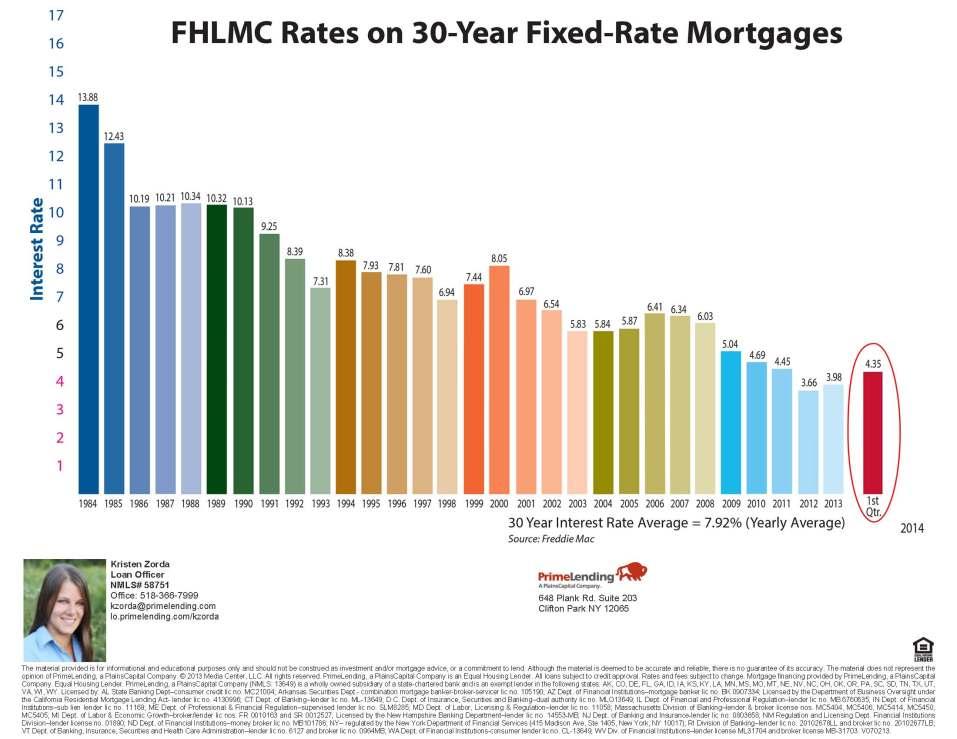 loan interest chart